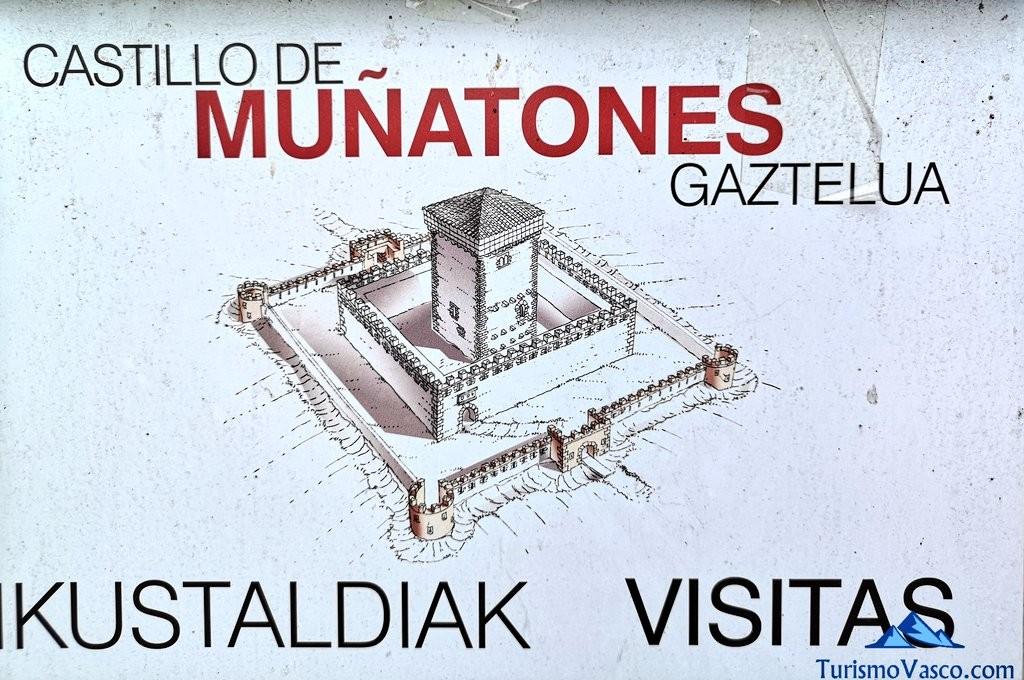 Castillo de Muñatones, visitas