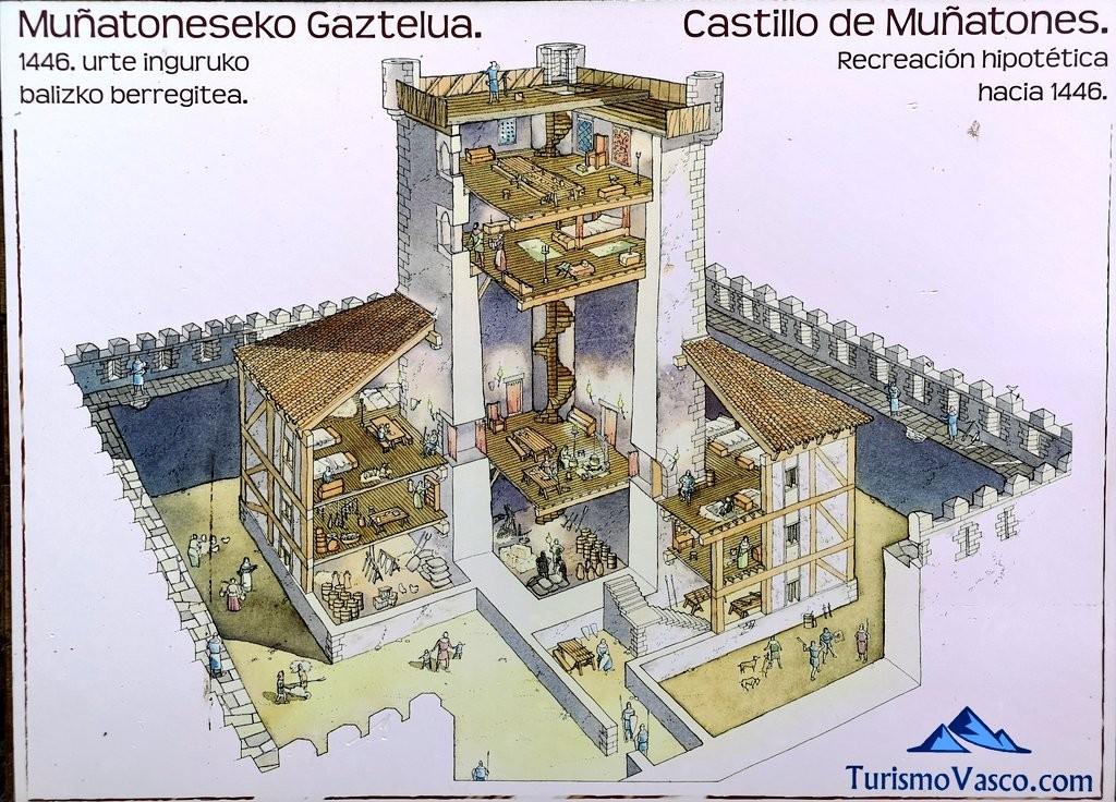Estructura del Castillo de Muñatones