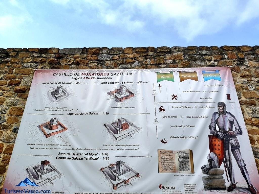 Panel explicativo del Castillo de Muñatones